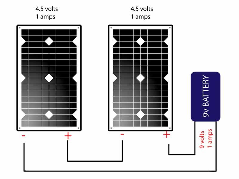 series solar panels