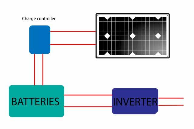 how rv solar system works