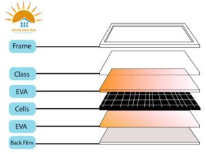 structure of the solar panel