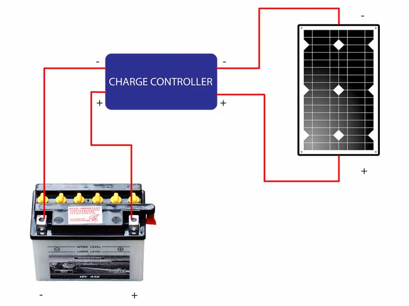 How to charge a battery using a solar panel